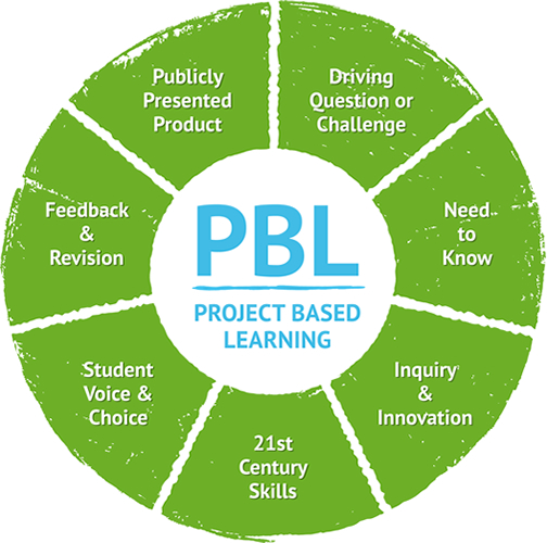 project-based-learning-diagram