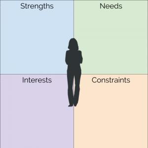 Personalization Profile (SNIC)