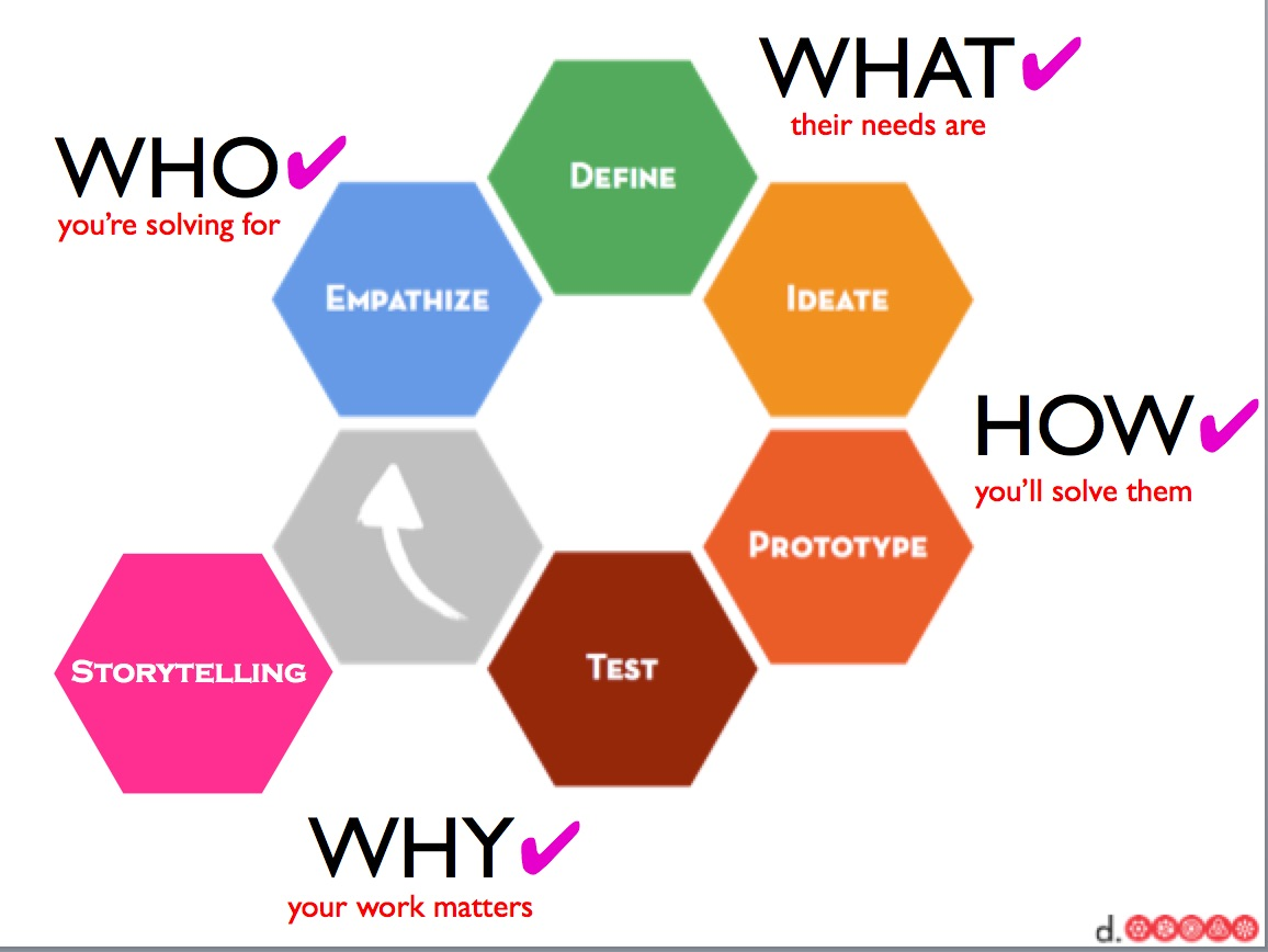 Design thinking a success story kate whitters for Thought process map template