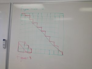 this student had strong visual skills, creating a proof without words (or algebra)