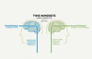Growth vs Fixed Mindset - Dr. Carol Dweck, Stanford University