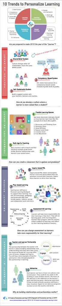An amazing infographic that explains the ideals of personalized learning.